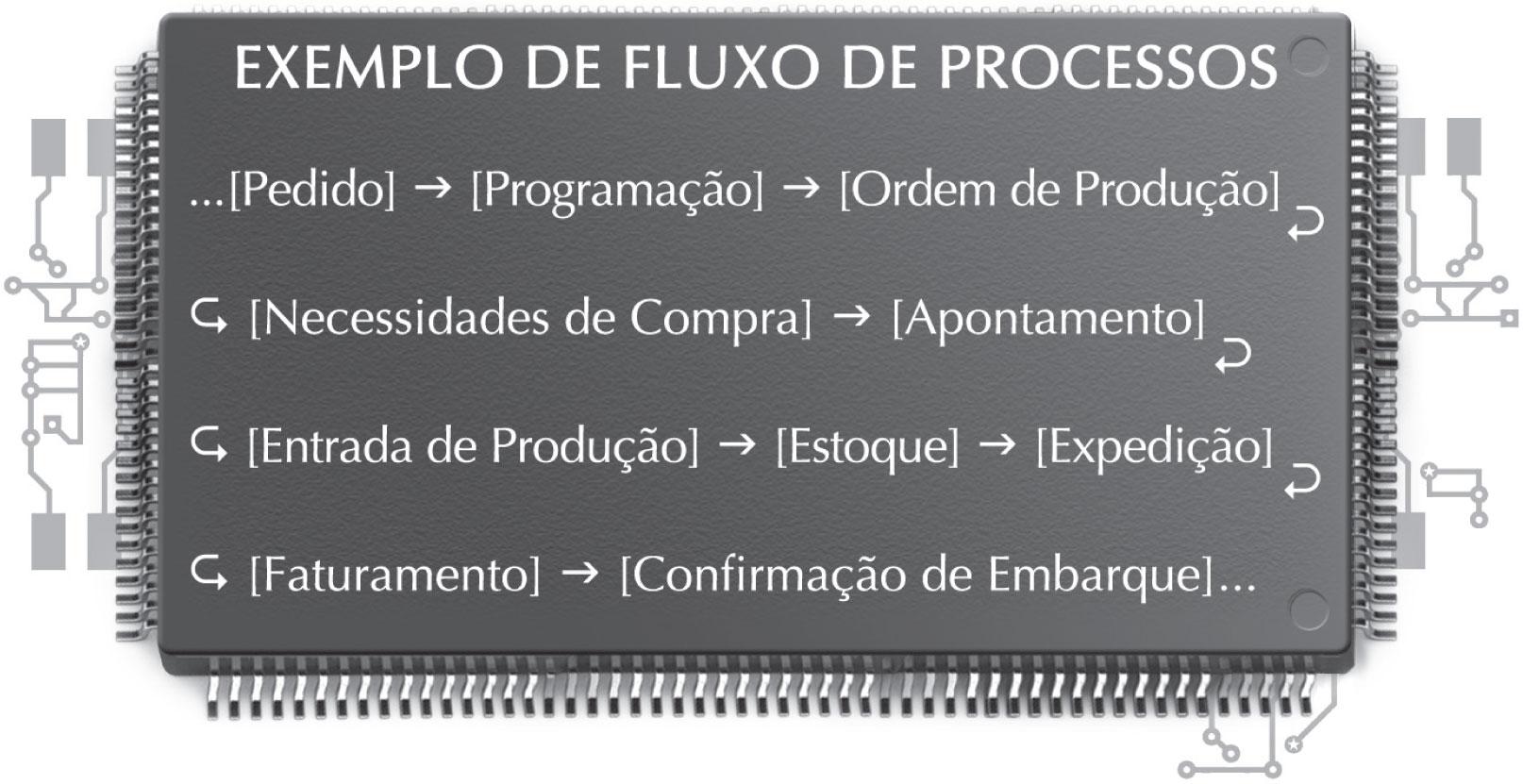Exemplo de Fluxo de Processos: ... [Pedido] ? [Programação] ? [Ordem de Produção] ? [Necessidades de Compra] ? [Apontamento] ? [Entrada de Produção] ? [Estoque] ? [Expedição] ? [Faturamento] ? [Confirmação de Embarque] ...