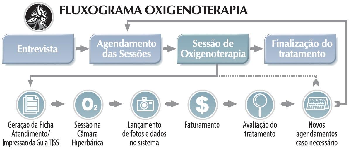 Fluxograma de Oxigenoterapia